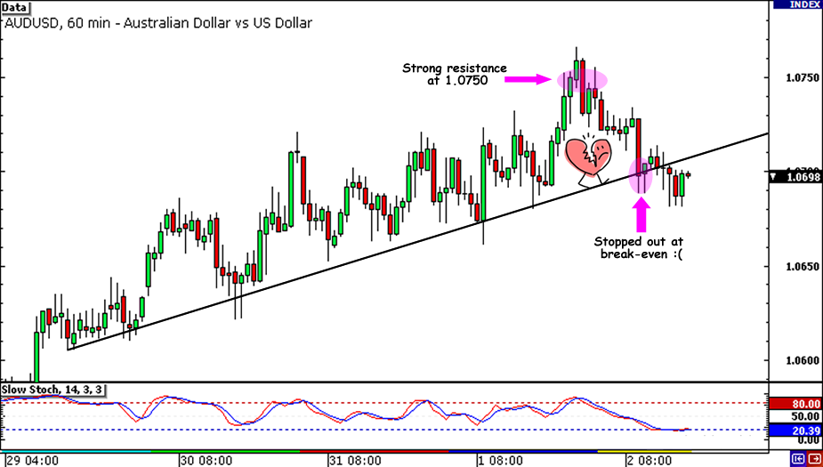 AUD/USD stopped out