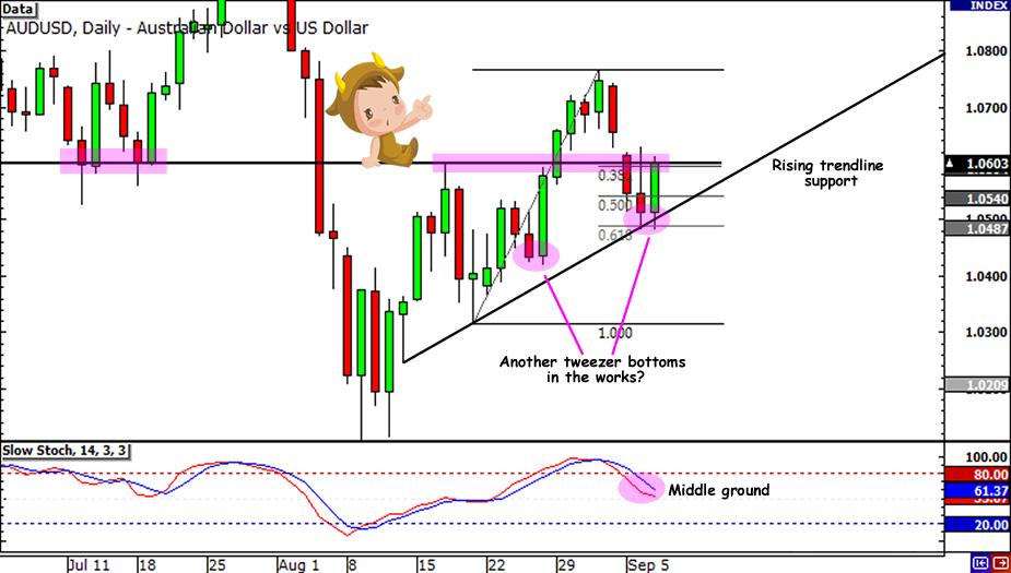 AUD/USD Swing Trade Setup