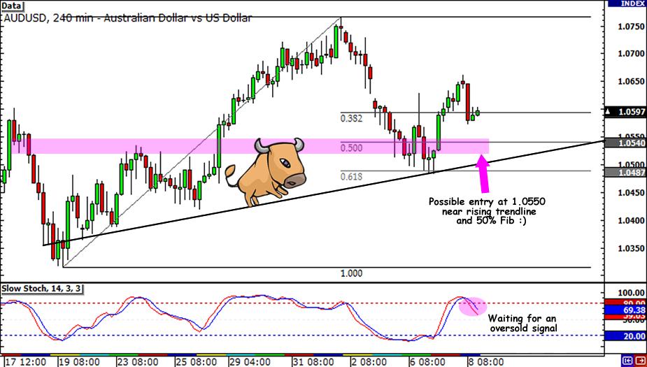AUD/USD Swing Trade Update