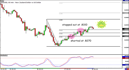 NZD/USD Day Trade Update