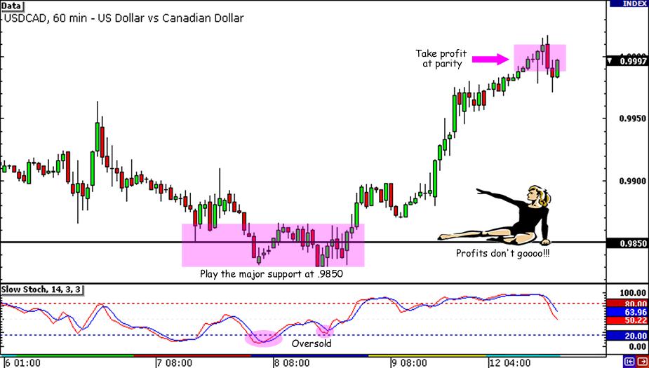 USD/CAD 450-pip Setup