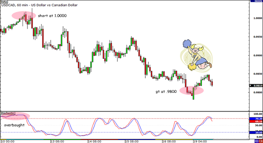 USD/CAD Parity Play