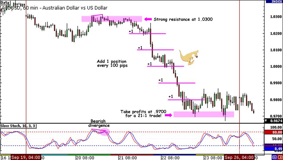 AUD/USD 21:1 Trade
