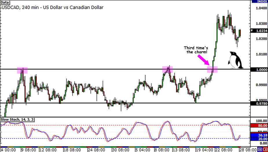 USD/CAD Parity Trade Update