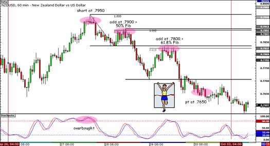NZD/USD 300-pip Drop