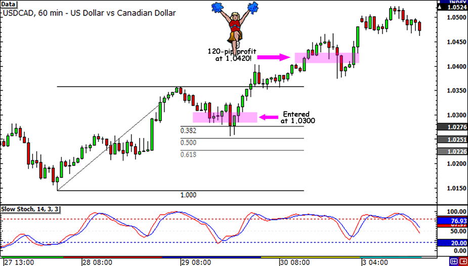 USD/CAD 120-pip win