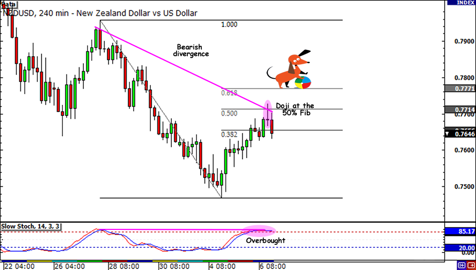 NZD/USD FIb Retracement Update