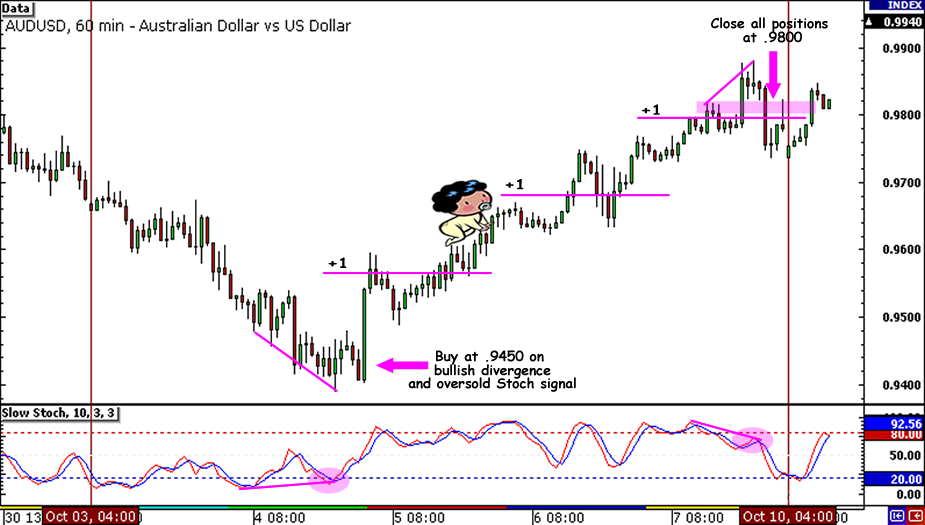 AUD/USD 710-pip Trade Setup