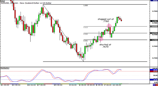 NZD/USD Trade Stopped Out