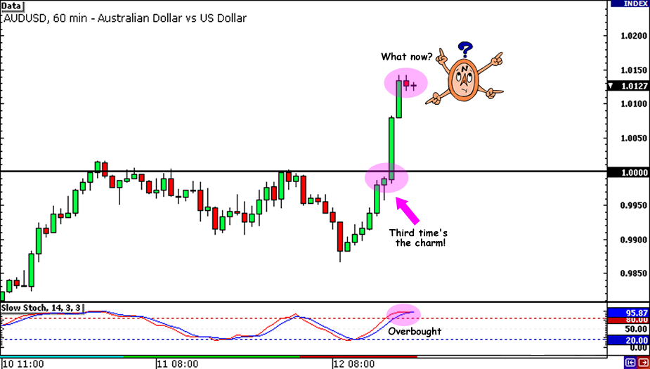 AUD/USD FOMC Setup