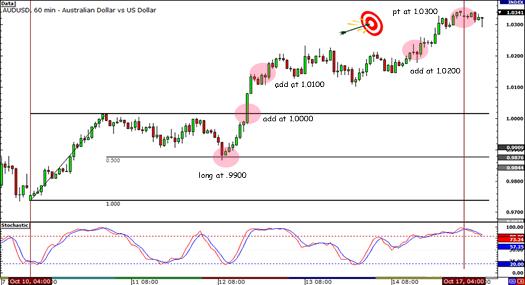AUD/USD Trade Setup