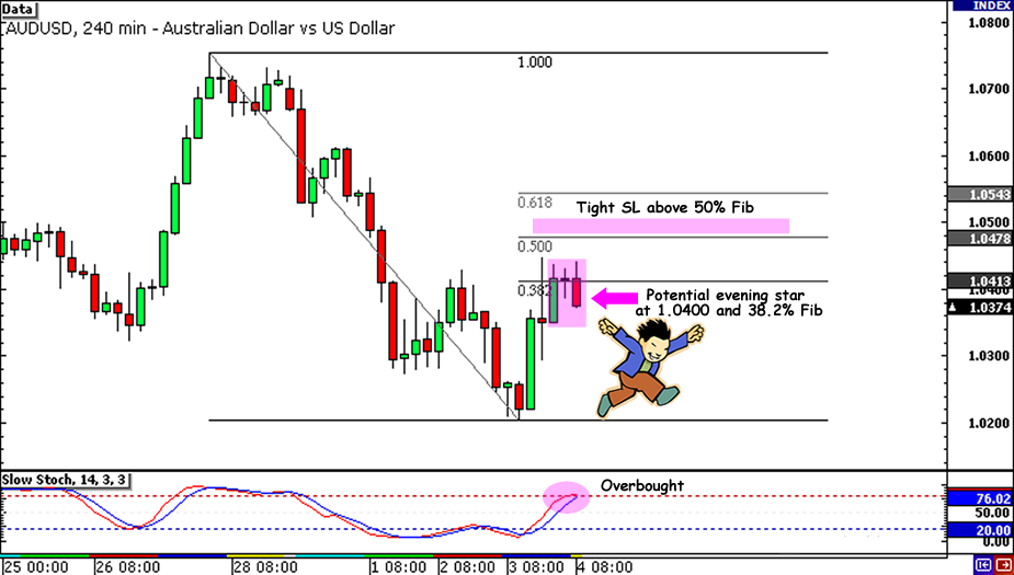 AUD/USD Retracement Entry