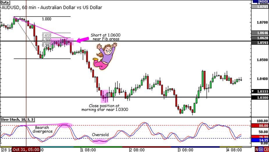 AUD/USD 300-pip Fall