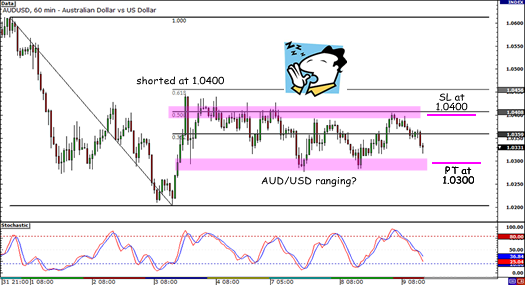 AUD/USD Adjusted Stop and Target