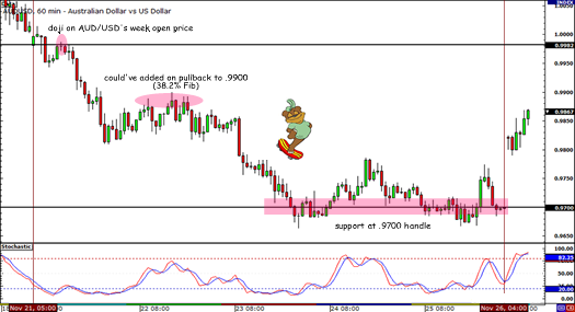 6-to-1 Setup with AUD/USD