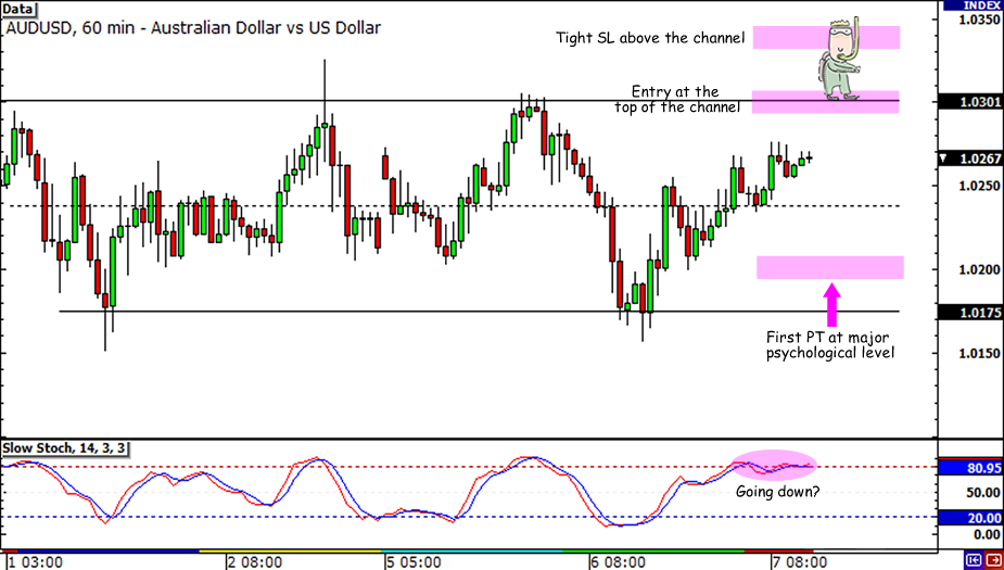 AUD/USD Channel