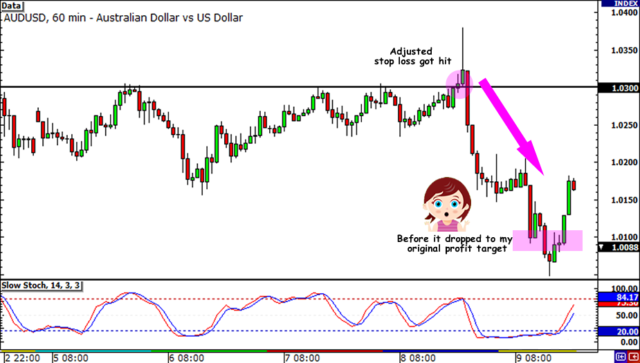 AUD/USD Closed Trade
