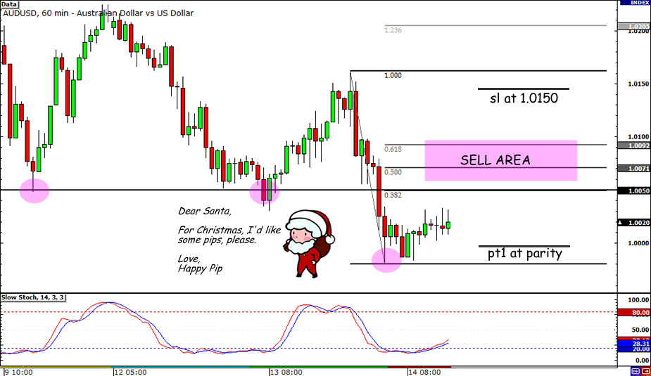 AUD/USD Short Trade Idea