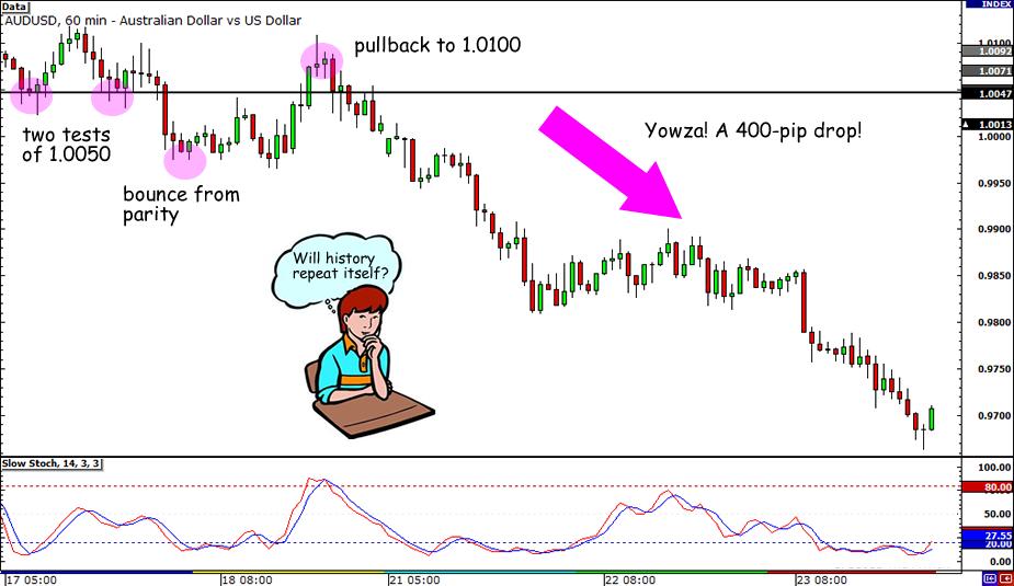 AUD/USD 400-pip Drop
