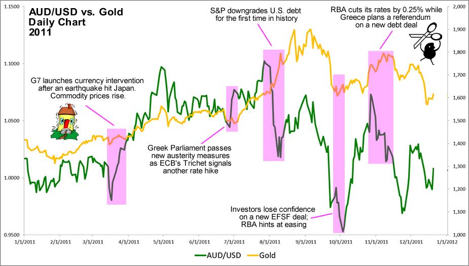 2011 AUD-Gold Correlation