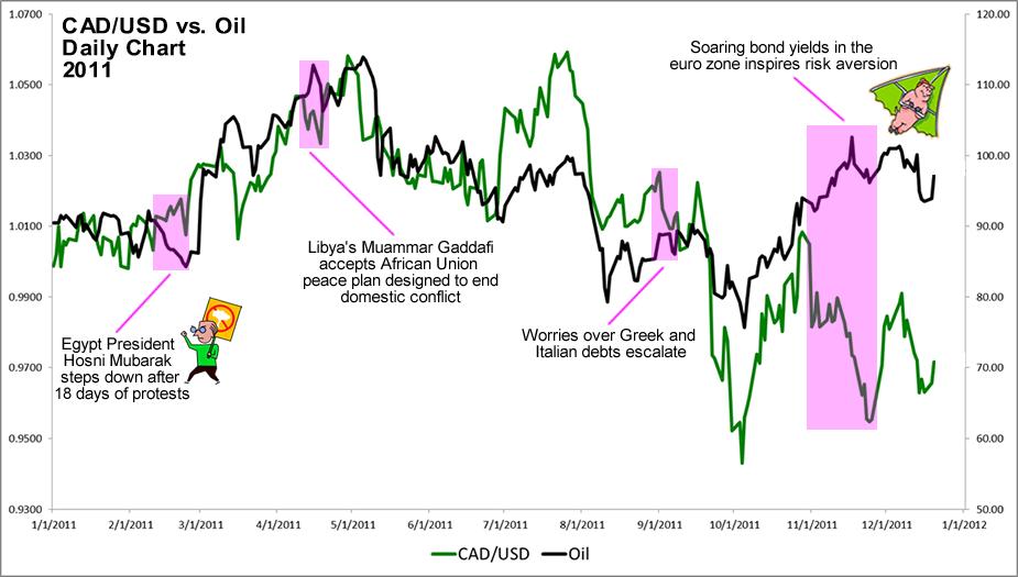 2011 CAD-Oil Correlation