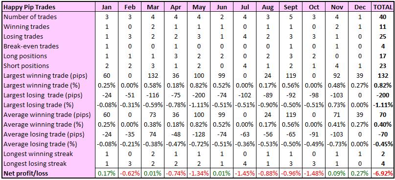 Happy Pip's trade statistics