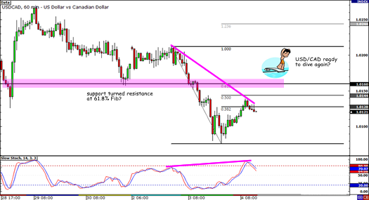 USD/CAD Retracement Play