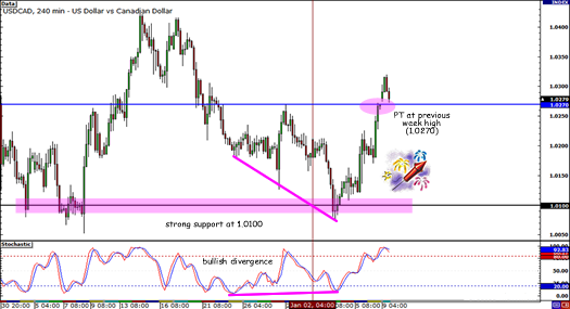 USD/CAD Best Setup