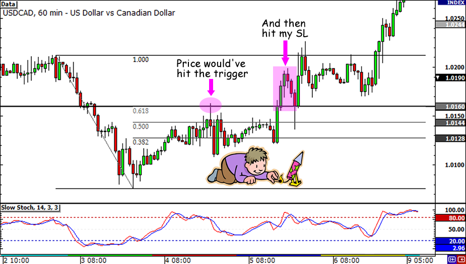 USD/CAD Trade not taken