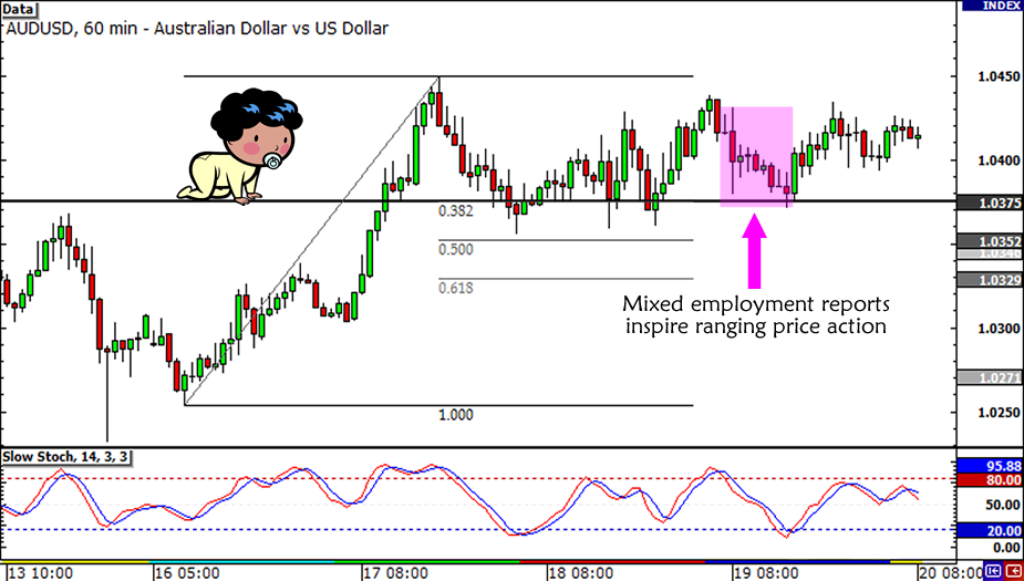 AUD/USD Retracement Update