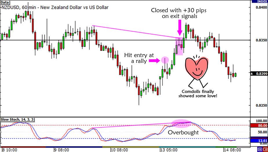 NZD/USD Trade Update2