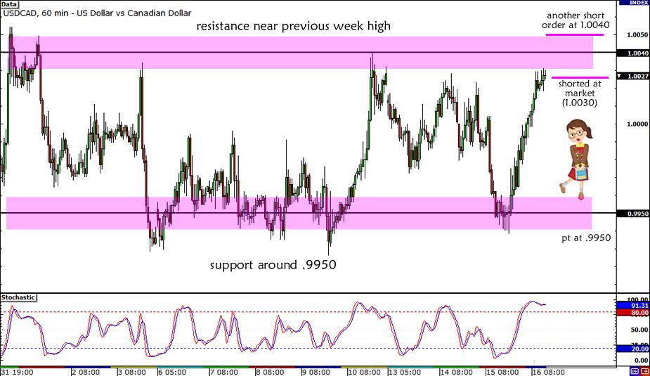 USD/CAD Range