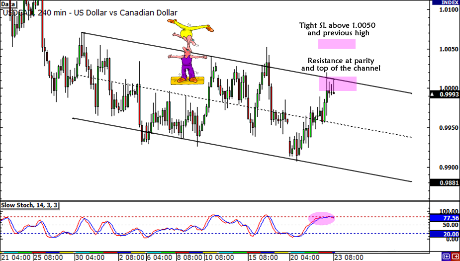 USD/CAD Range Update