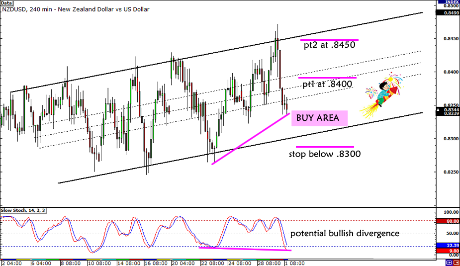 NZD/USD Rising Channel