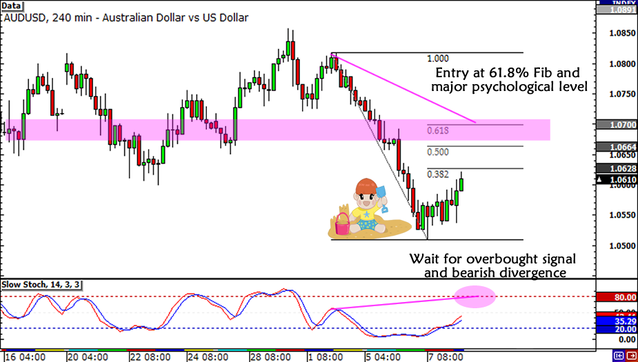 AUD/USD Trade Idea
