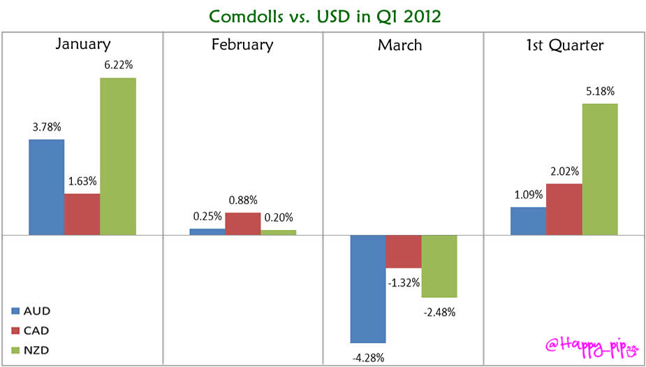 Comdolls vs. USD in Q1 2012