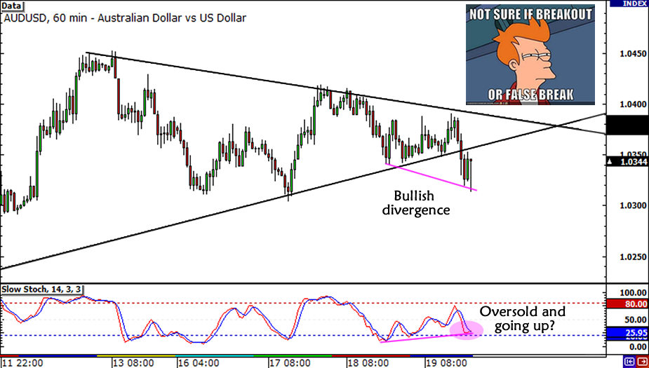 AUD/USD Triangle