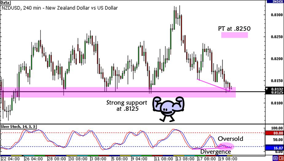 NZD/USD Range