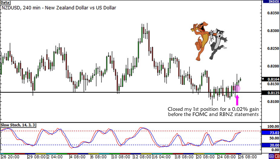 NZD/USD Trade Adjustments