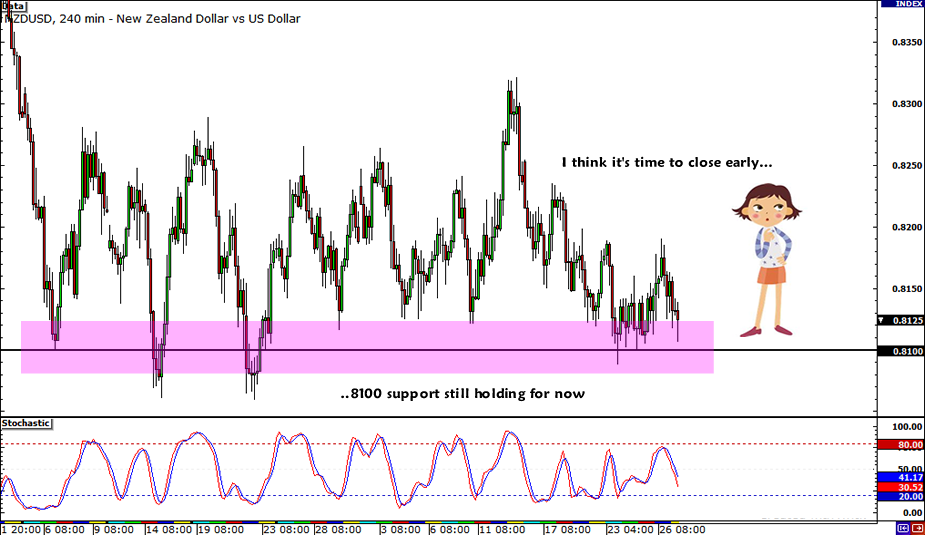 NZD/USD Trade Closed
