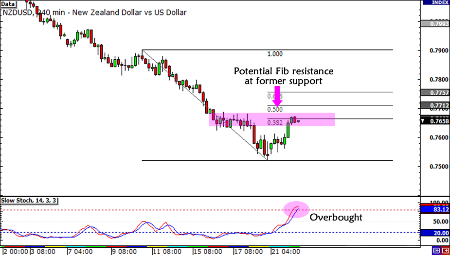 NZD/USD Fibonacci