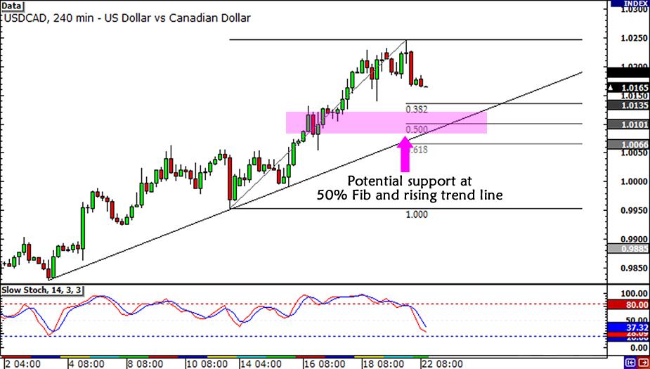 USD/CAD trend