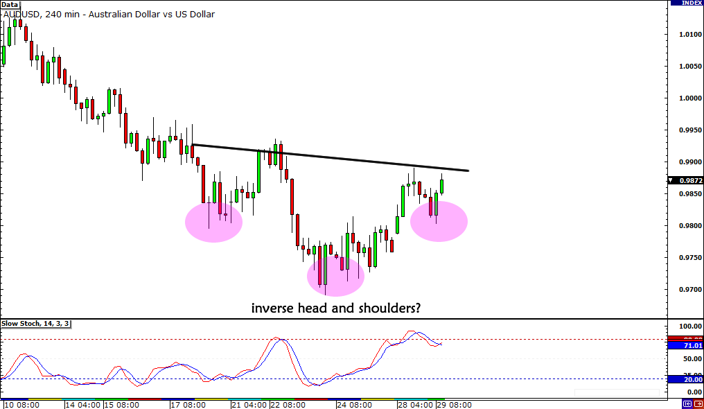 AUDUSD Inverse Head and Shoulders
