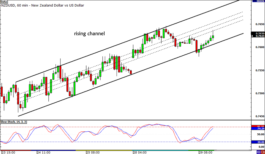 NZD/USD Channel