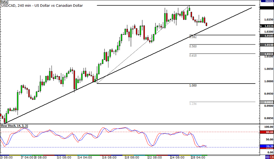 USD/CAD Retracement