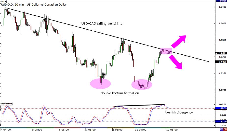 USDCAD Mixed Signals