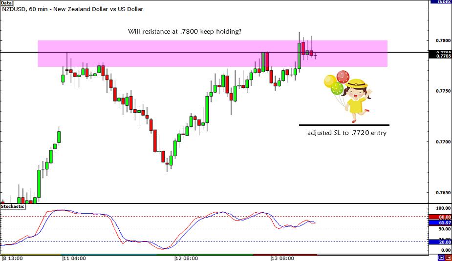 NZD/USD .7800 Resistance