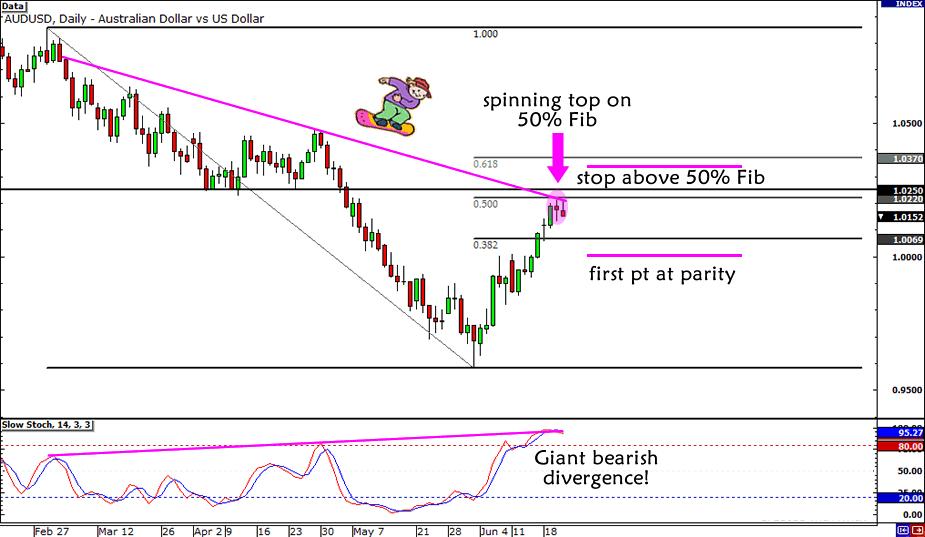 AUD/USD Bearish Divergence