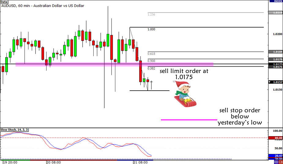 AUD/USD Broken Range