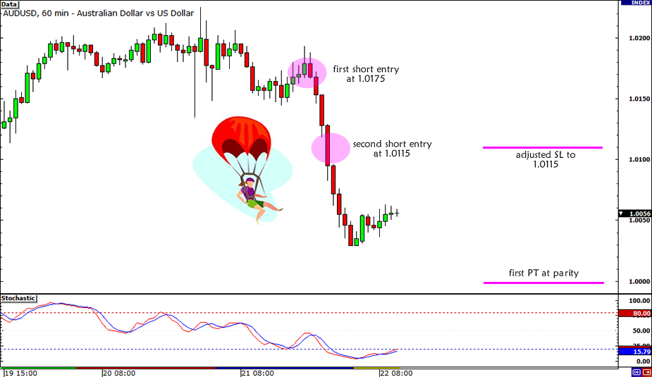 AUD/USD Trade Adjustments